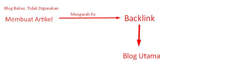Cara Mempercepat Backlink Terindex